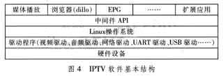 Figure 4 IPTV software basic structure