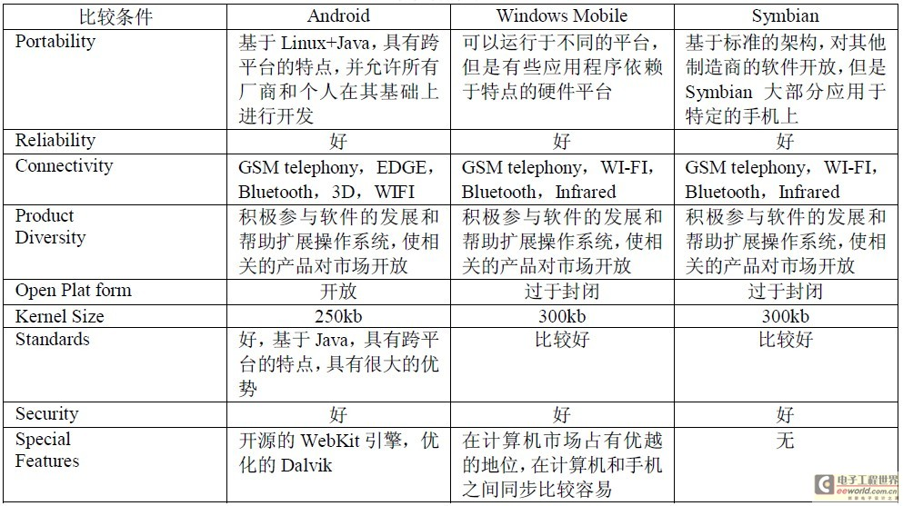 Table 1 Mobile phone operating system comparison table