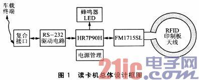 RFID card reader designed with card reader chip FM1715SL