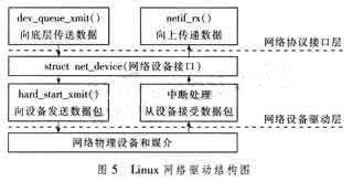 Figure 5 Linux network driver structure