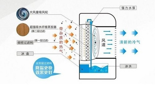 Refrigeration principle of air conditioning fan (picture from network)