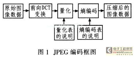 JPEG encoding block diagram