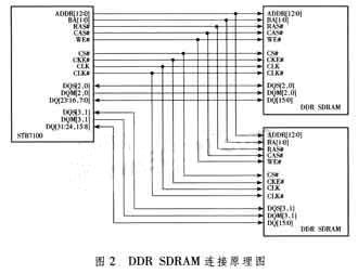 Figure 2 DDR SDRAM connection schematic