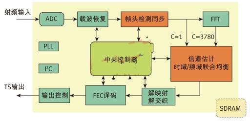 Figure 2. National core GX1501B DTMB receiver chip structure diagram.