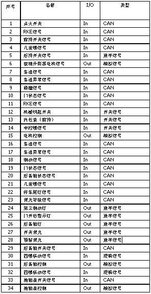 FreescaleBCM signal list