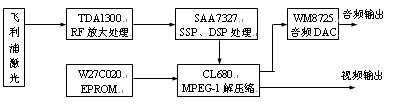 See the basic tasks and requirements of the laser disc machine circuit diagram http://