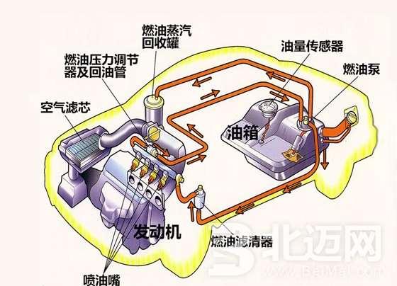 汽车燃油系统的保养技巧