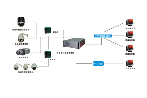 Community building intercom network system, residential building intercom system installation needs to pay attention to matters