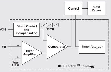 How to provide seamless PWM power saving conversion with high efficiency and low ripple