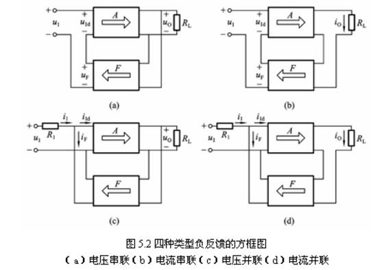 Negative feedback amplifier circuit diagram (five negative feedback amplifier circuit design principles ...