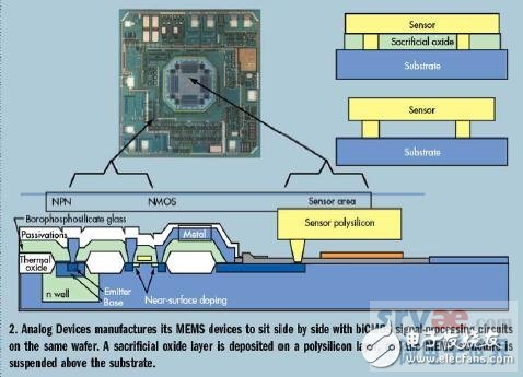 Seamless interconnect integration technology for MEMS ICs and traditional ICs