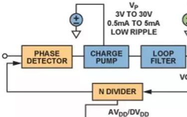 How do the basic phase-locked loops required by various power management affect the phase noise?