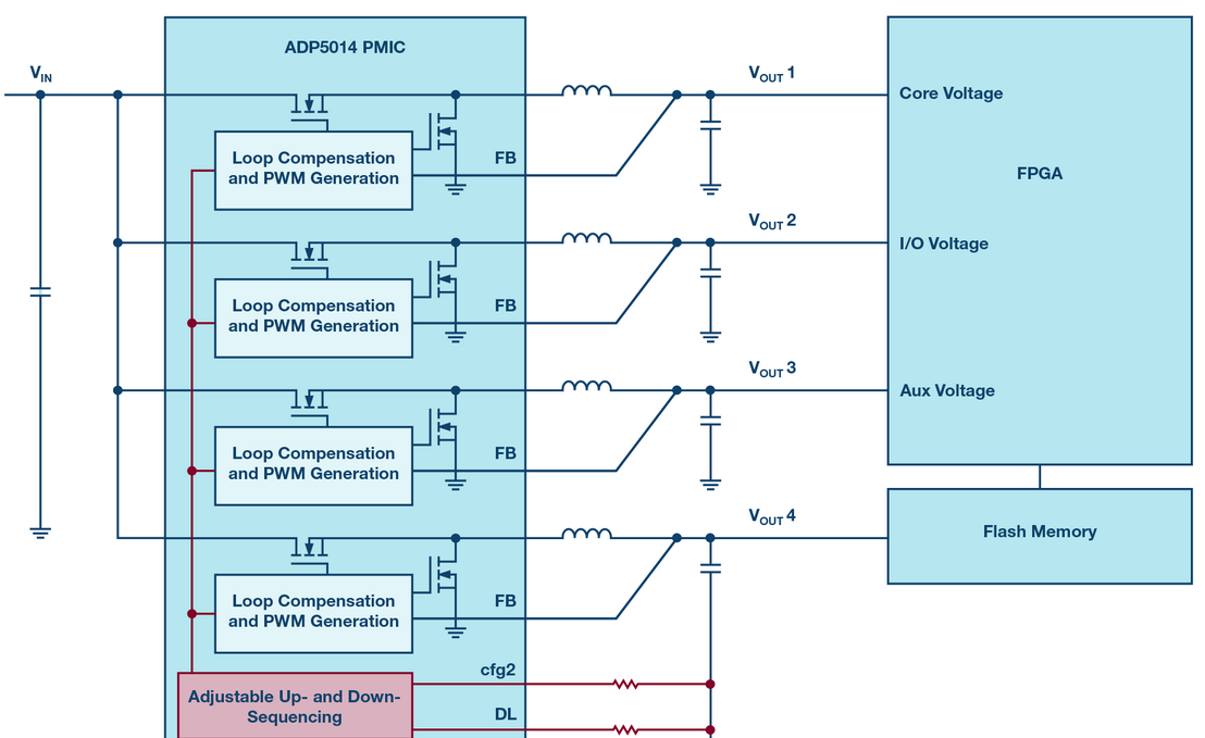 FPGA power management is not simple, the five design dead ends must not be ignored ...