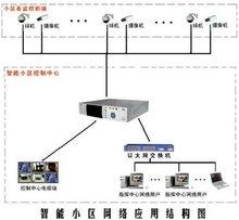 Video surveillance system schematic