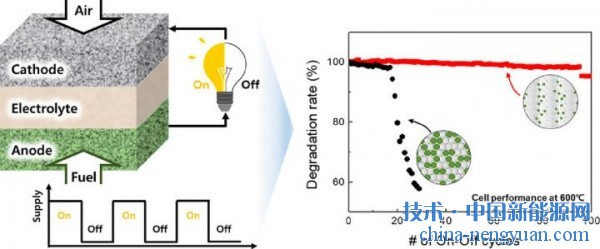 Solar hydrogen production: a breakthrough photocatalyst with quantum efficiency close to 100%