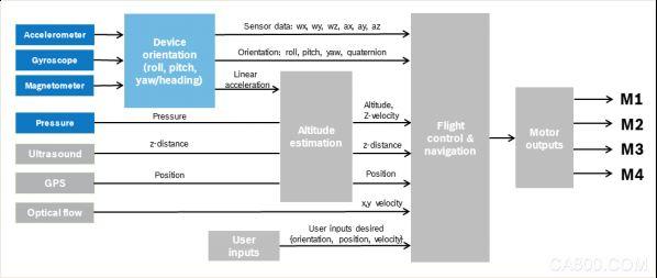 UAV, MEMS motion sensor