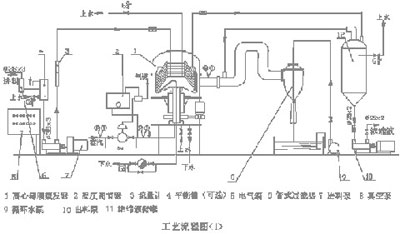 Centrifugal thin film evaporator process flow chart