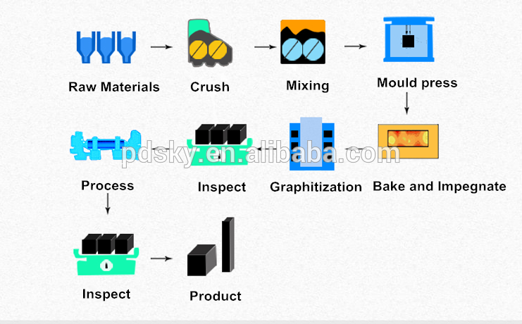 molded process