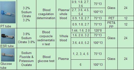 tube de prélèvement sanguin sous vide, couleur du tube de prélèvement sanguin, tube edta de prélèvement sanguin