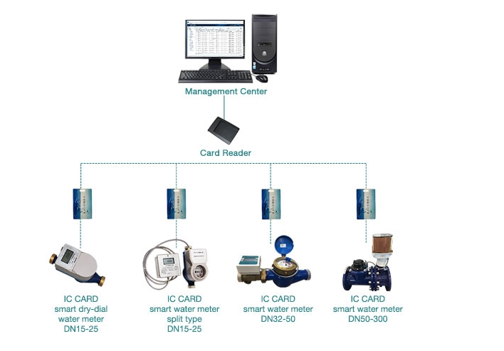 dn25 tarjeta ic medidor de agua inteligente rfmeter prepago token prepago