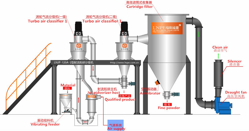 Target Type Jet Mill De-Agglomerator system