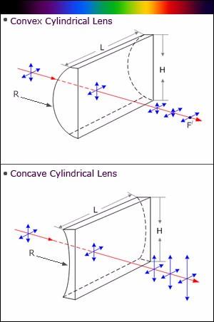 Lentes de cilindro biconvexo de vidrio óptico H-K9L