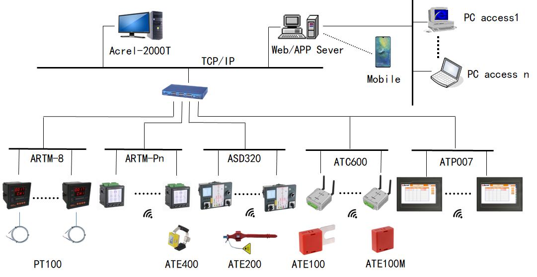 busbar sensor receiver