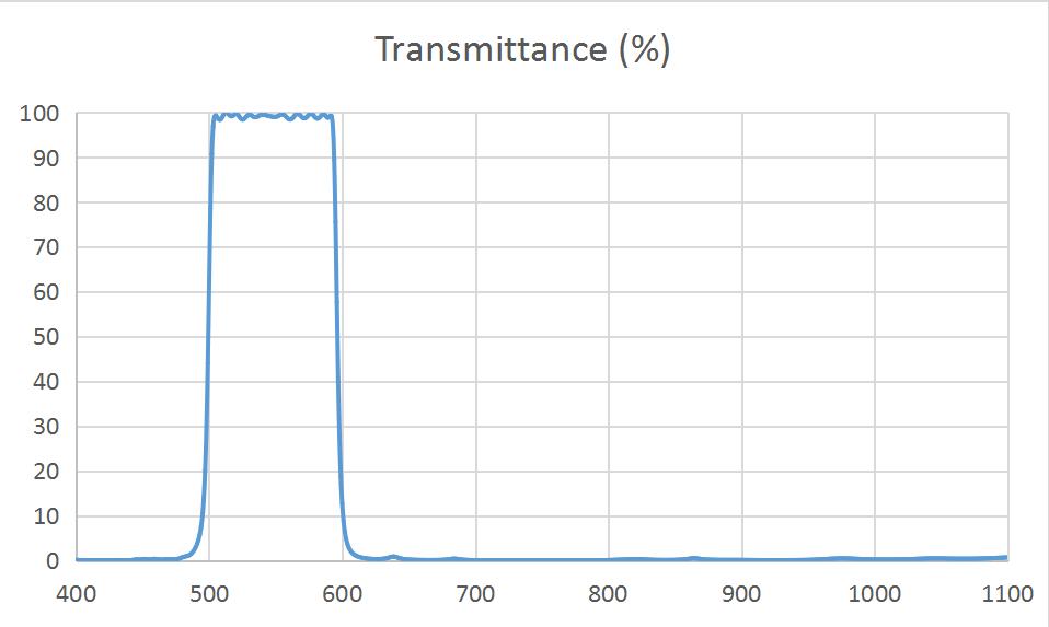 RTS 3.2*3.2*0.5mm BP550 narrowband IR glass filter optical optics lens filters
