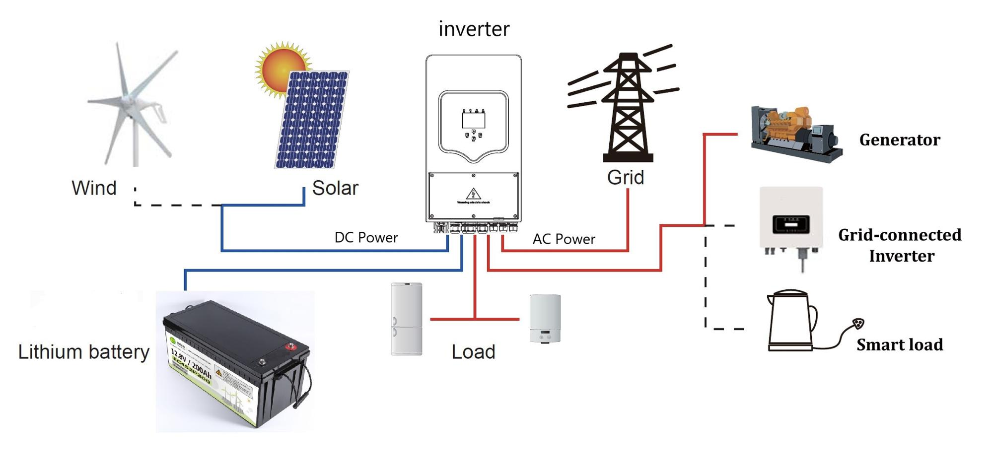 3.6kw Uninterruptible Power Supply for Home