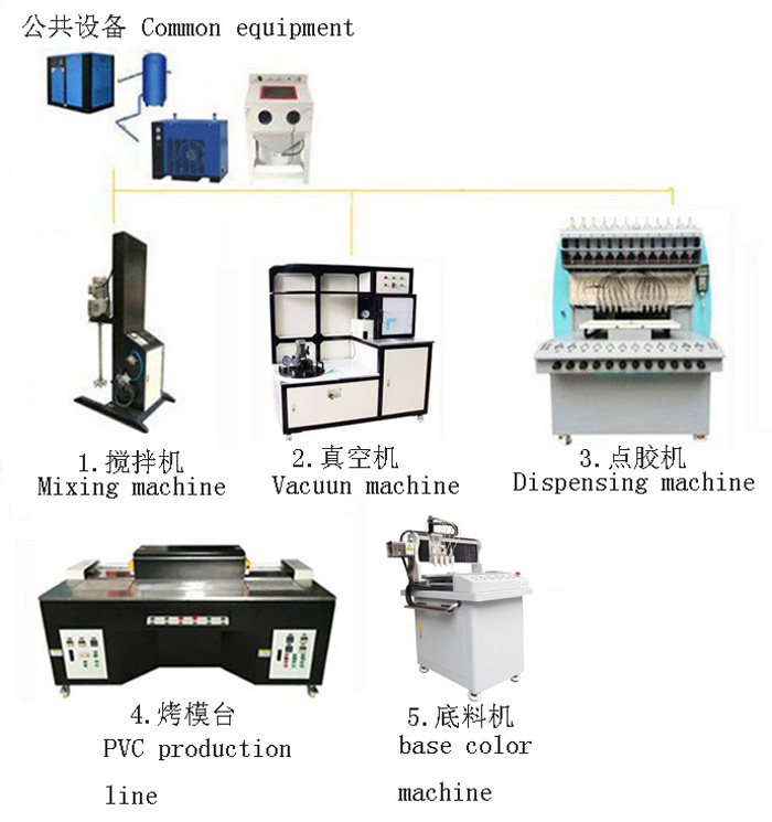 automatic pvc production line for pvc label, keychain, patch, usb case