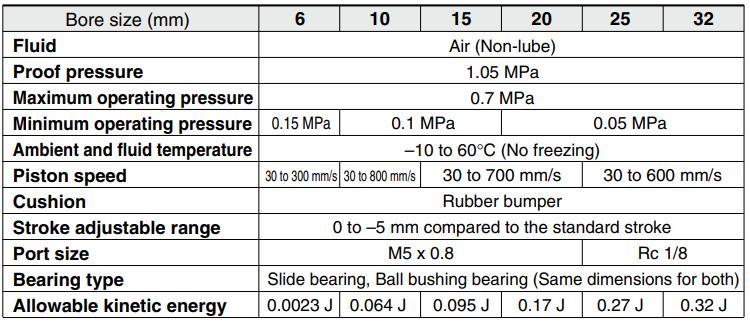Zweistangen-Pneumatikluftzylinder der SMC-Typ CXS-Serie CXSM CXSL 0