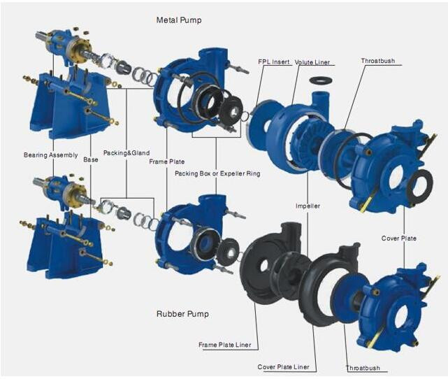 ASTM A532 material slurry pump used in gold mining