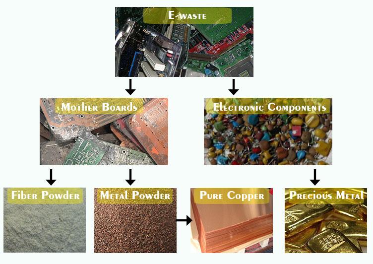 Ewaste Cpu Board Recycling Machine Gold Refining Machine Metal Recycling Plant