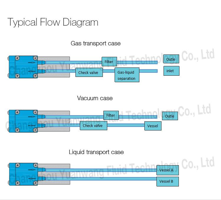 YWfluid Alta precisão Grande fluxo OEM micro bomba de diafragma com motor DC de longa vida útil usado para transferência de líquido / gás