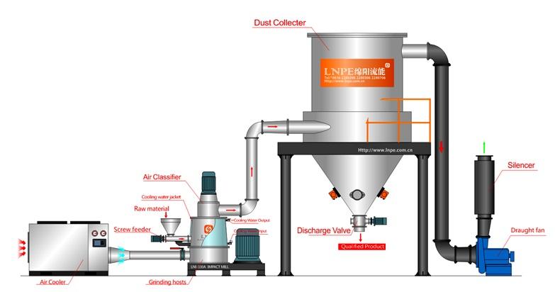 Herb Grinding Machine Herb Powder Grinder Manufacturer price