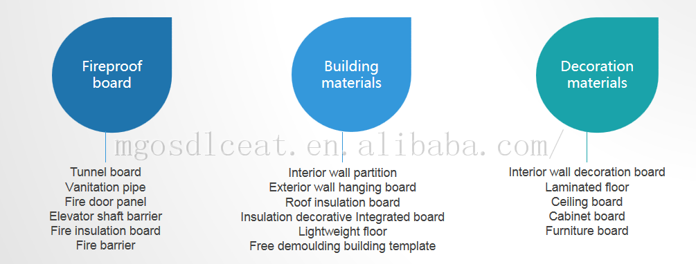 Incombustible Mgo Decorative Ceiling Boards