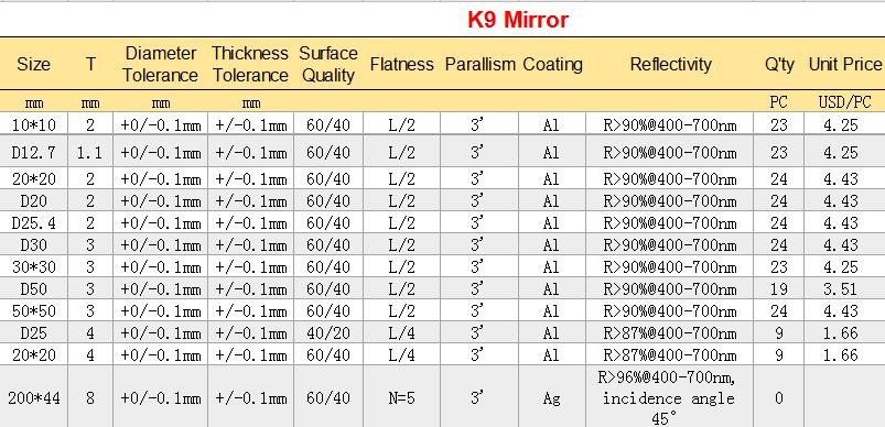 Miroirs optiques sphériques à film réfléchissant à revêtement métallique optique