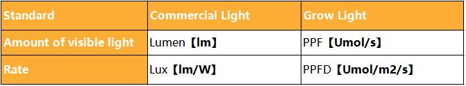 WENYI Super Bright Indoor Garden Greenhouse Plant 1000w 1200w full spectrum led grow light