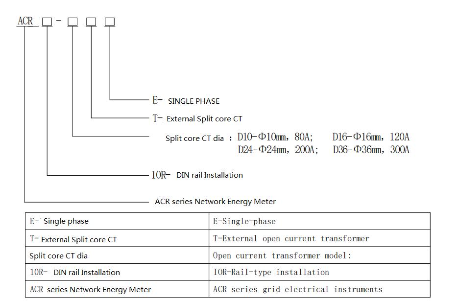 three phase solar energy meter