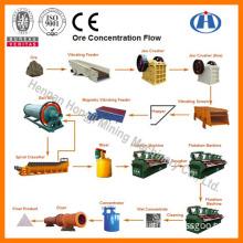 Beneficiation Equipment of Hongji