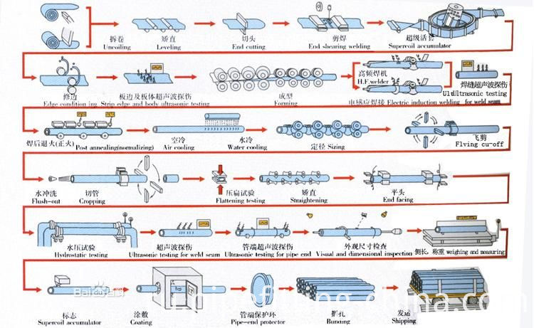 ERW steel pipe production process
