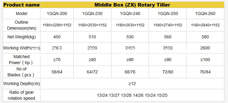 middle box rotary tiller parameters