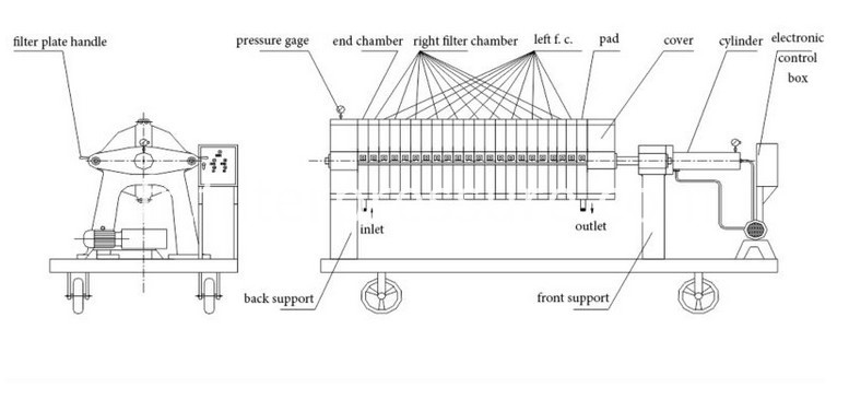 Filter Press Structure