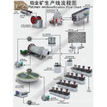 Linha de processamento de beneficiamento mineral para ouro de platina com triturador