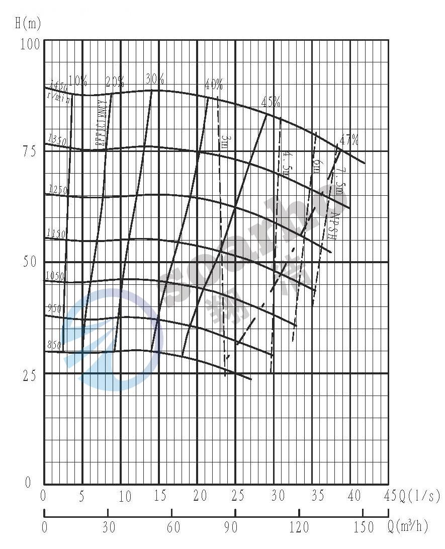 SMHH50-D QH curve