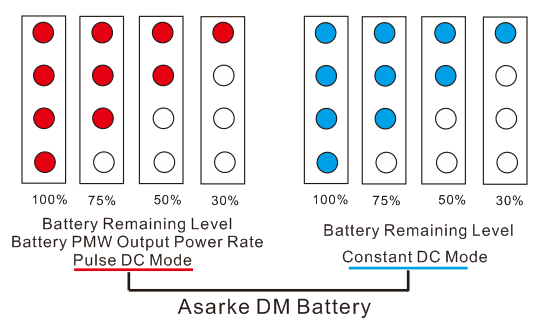asarke DM battery 4 led light intro