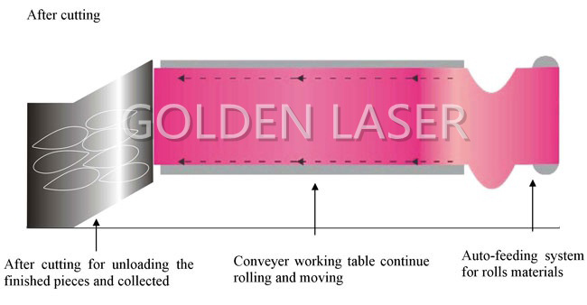 Laser Machine Cutting Lay-out 2