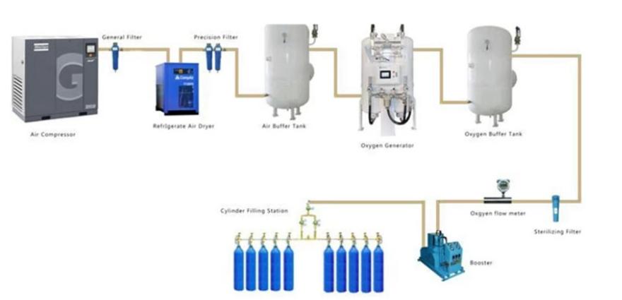 Oxygen Pressure Swing Adsorption
