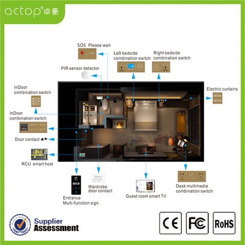 Intelligent Hotel Room Control System