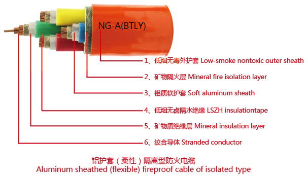 Aluminum Sheathed(Flexible) Fire Proof Cable